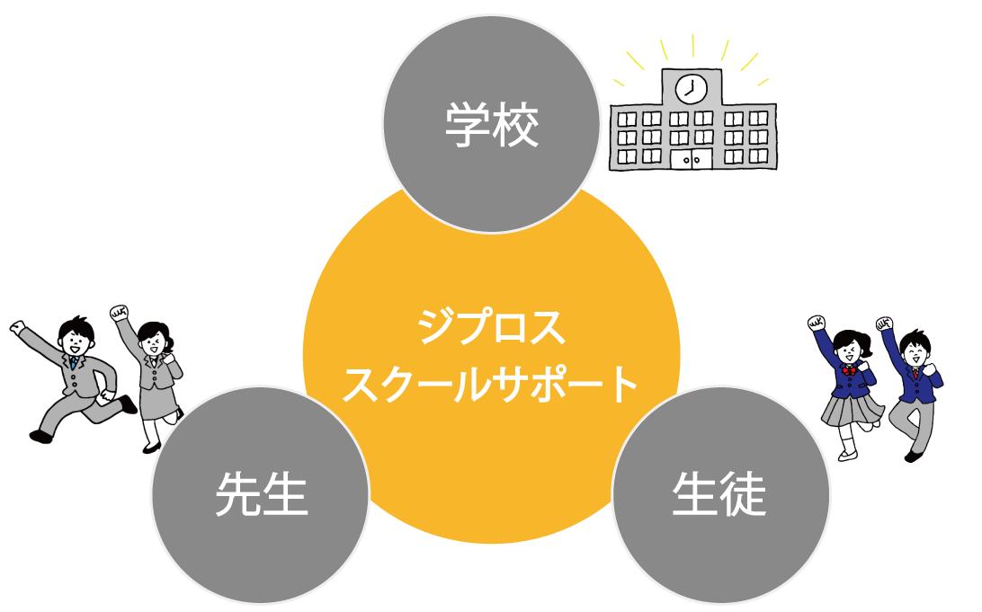 スクールサポート事業イメージ図